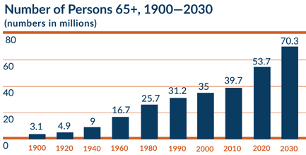 Number Persons over 65, 1900 - 2030